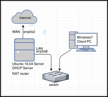Ubuntu-server-NATrouter